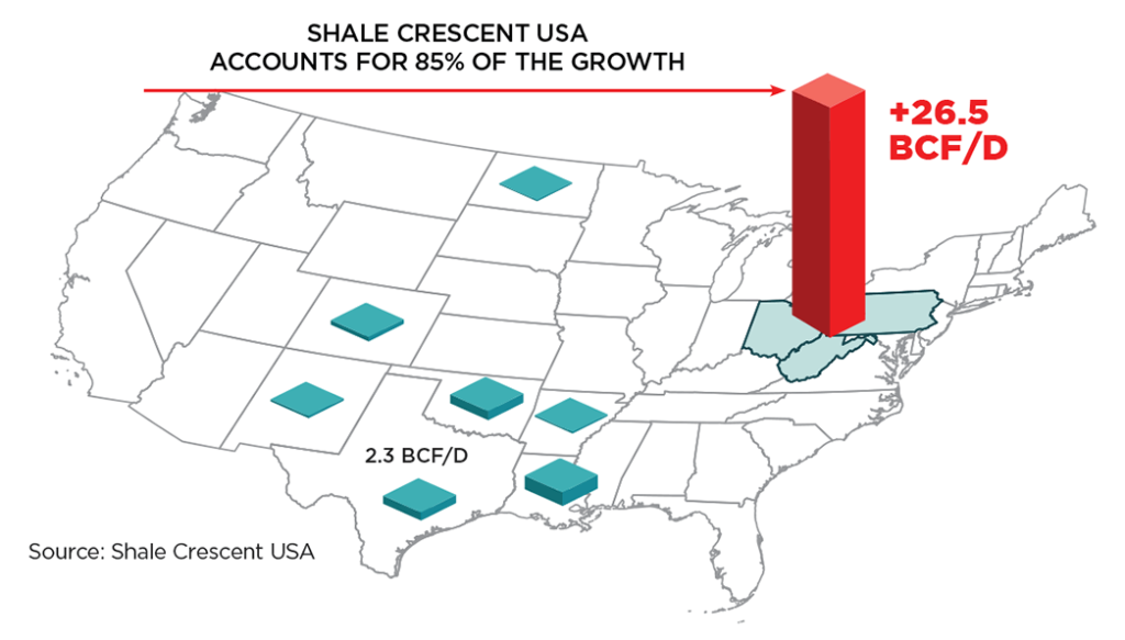 Chart showing Shale Crescent accounts for 85% of the growth