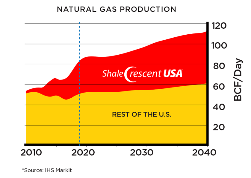 Chart on Natural Gas Production