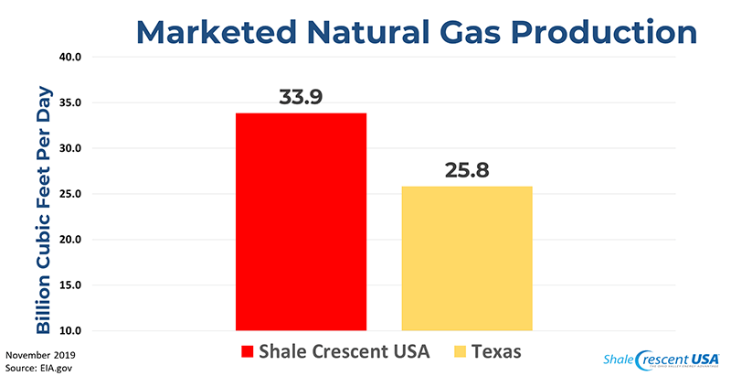 Marketed Natural Gas Production